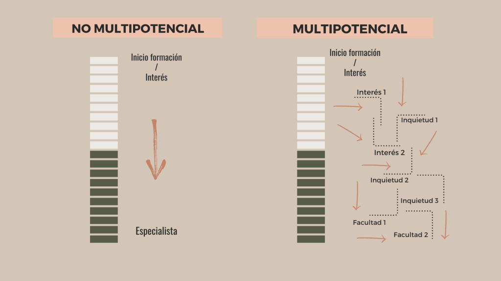 ¿Eres multipotencial?